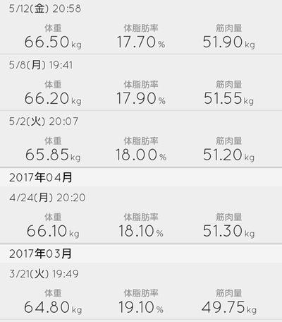 体脂肪率(タニタ)